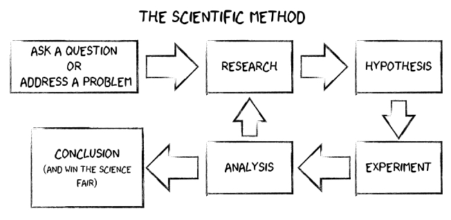 The Scientific method did the scientific method come from man or god? proverbs1921ministries